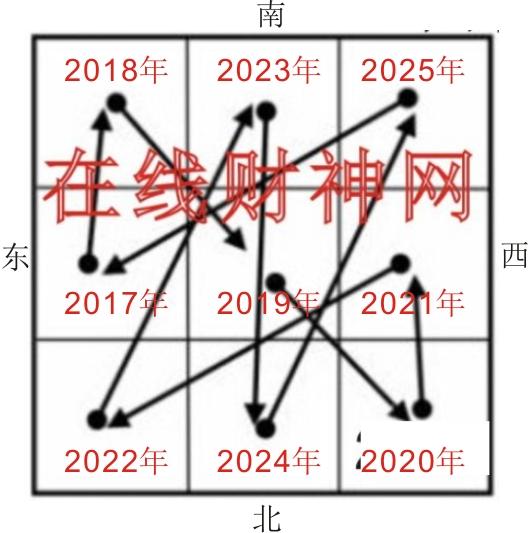 2021年正西方风水财位与催财旺运方法
